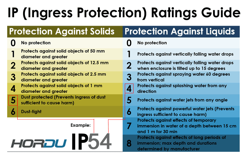 Hordu-Ingress-Protetion-IP_rating